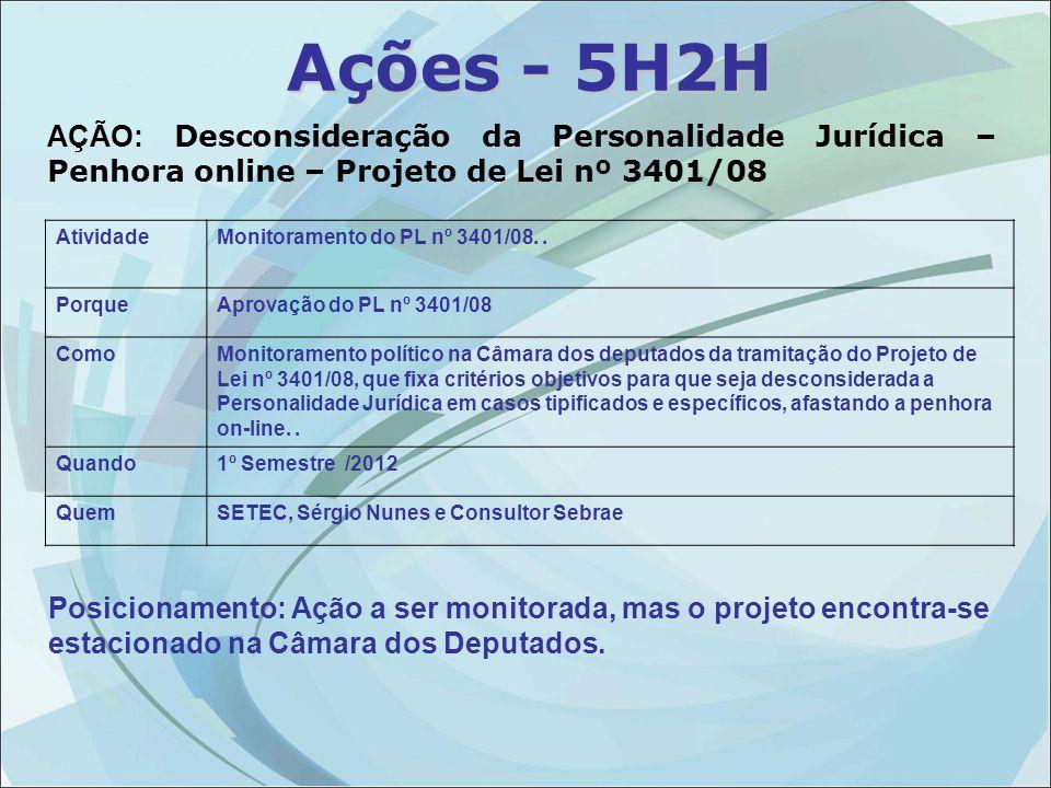 AÇÃO: Desconsideração da Personalidade Jurídica – Penhora online – Projeto de Lei nº 3401/08 Atividade Monitoramento do PL nº 3401/08..