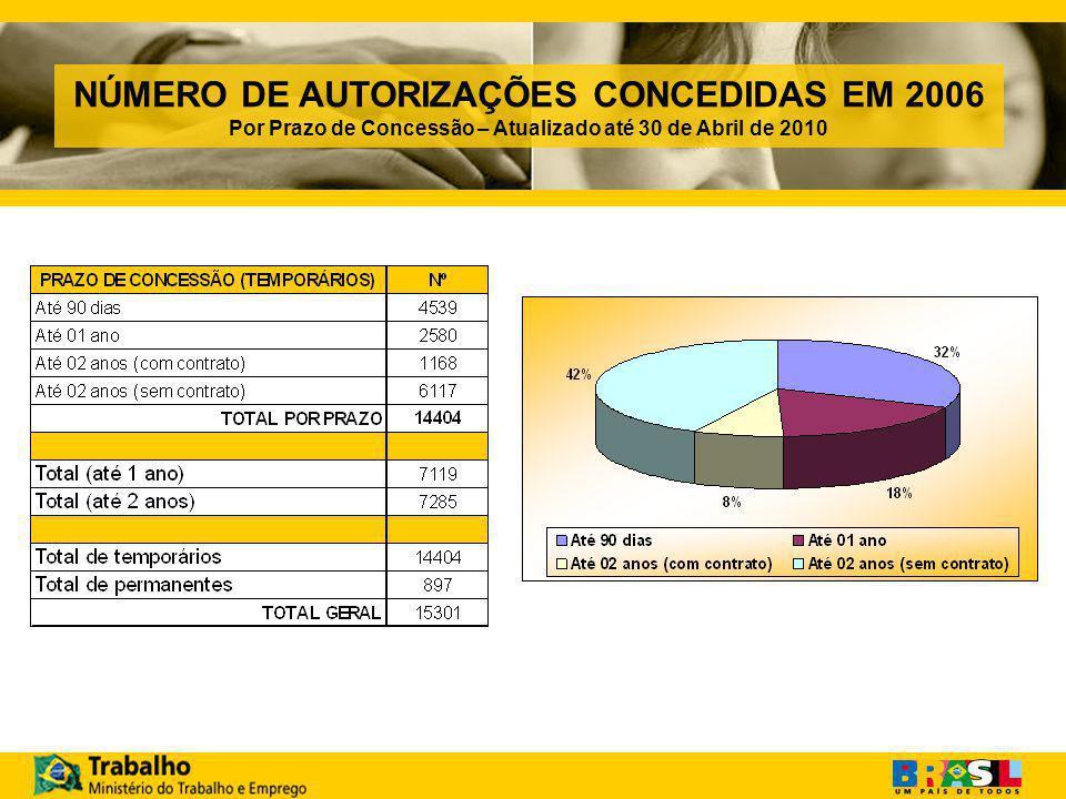NÚMERO DE AUTORIZAÇÕES CONCEDIDAS EM 2006 Por Prazo de Concessão – Atualizado até 30 de Abril de 2010
