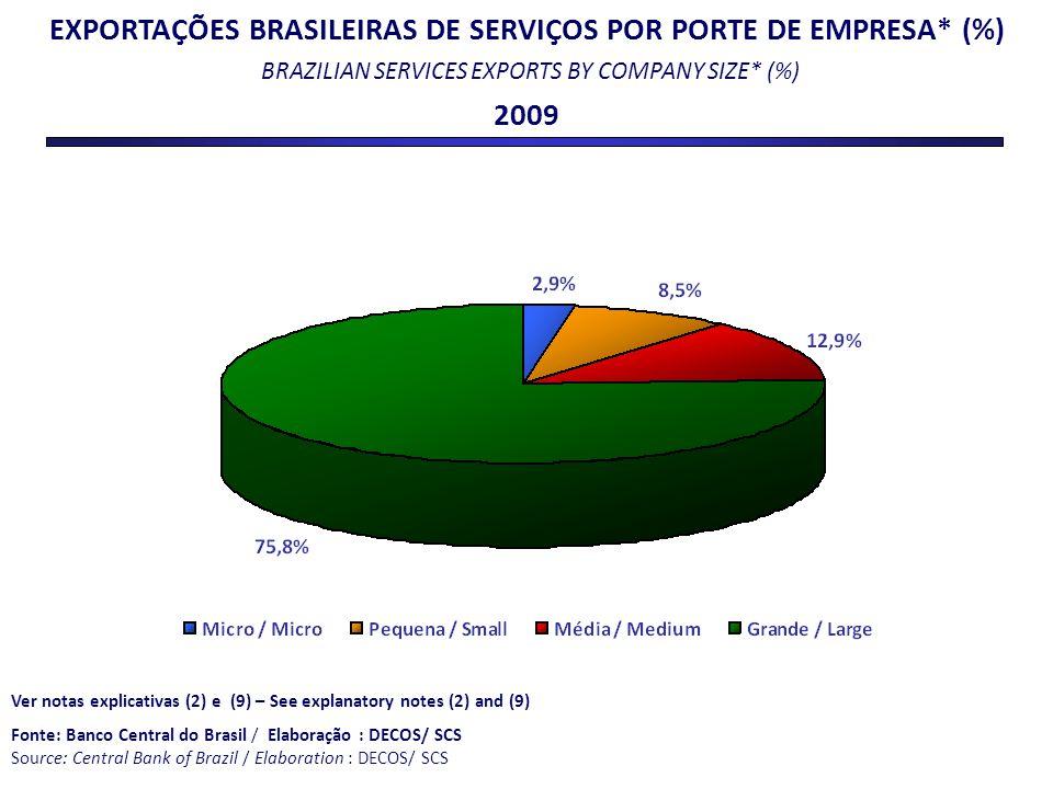EXPORTAÇÕES BRASILEIRAS DE SERVIÇOS POR PORTE DE EMPRESA* (%) BRAZILIAN SERVICES EXPORTS BY COMPANY SIZE* (%) 2009 Ver notas explicativas (2) e (9) –