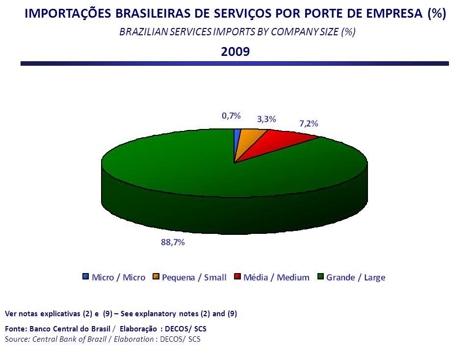 IMPORTAÇÕES BRASILEIRAS DE SERVIÇOS POR PORTE DE EMPRESA (%) BRAZILIAN SERVICES IMPORTS BY COMPANY SIZE (%) 2009 Ver notas explicativas (2) e (9) – Se
