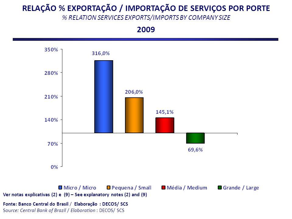 RELAÇÃO % EXPORTAÇÃO / IMPORTAÇÃO DE SERVIÇOS POR PORTE % RELATION SERVICES EXPORTS/IMPORTS BY COMPANY SIZE 2009 Ver notas explicativas (2) e (9) – Se