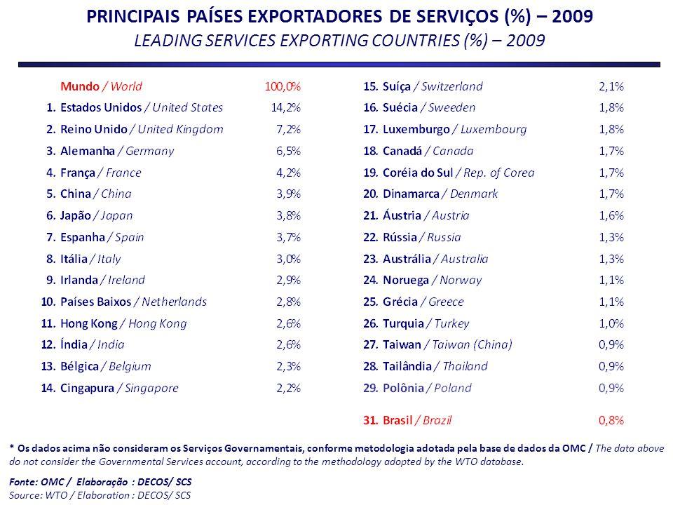 PRINCIPAIS PAÍSES EXPORTADORES DE SERVIÇOS (%) – 2009 LEADING SERVICES EXPORTING COUNTRIES (%) – 2009 * Os dados acima não consideram os Serviços Gove