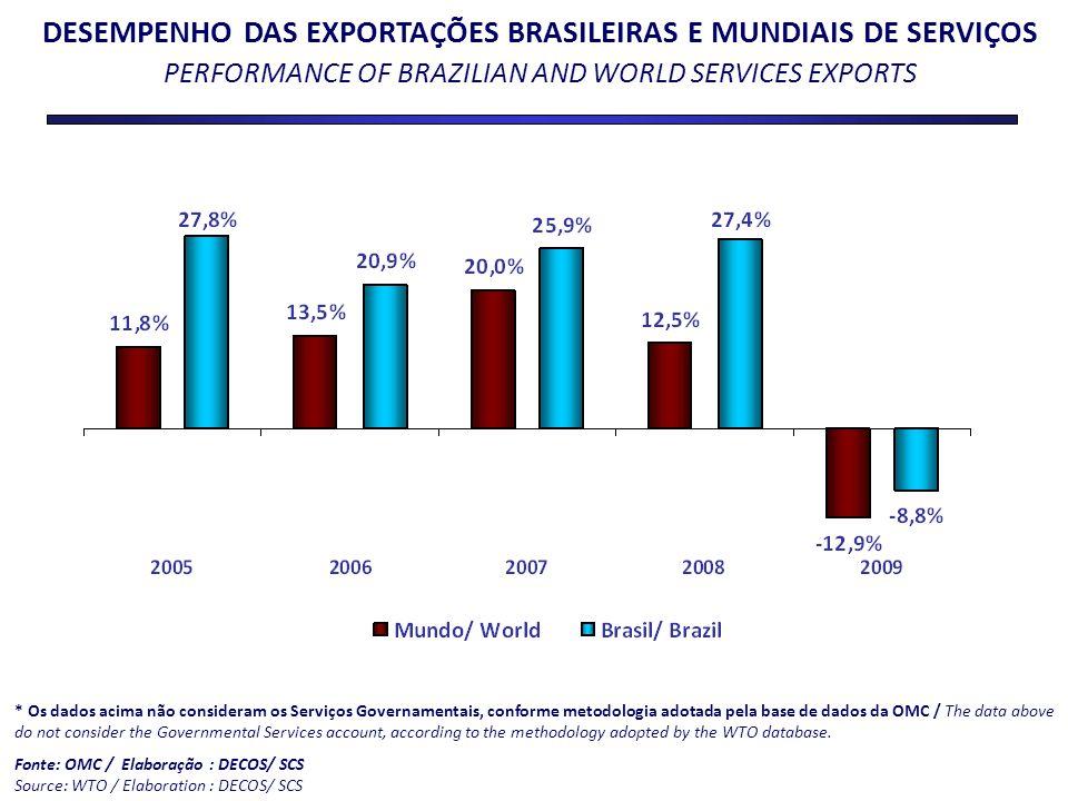 DESEMPENHO DAS EXPORTAÇÕES BRASILEIRAS E MUNDIAIS DE SERVIÇOS PERFORMANCE OF BRAZILIAN AND WORLD SERVICES EXPORTS * Os dados acima não consideram os S