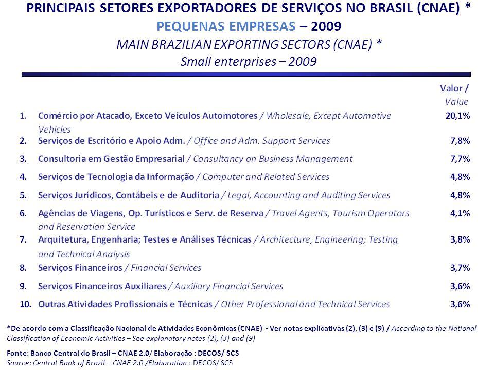 PRINCIPAIS SETORES EXPORTADORES DE SERVIÇOS NO BRASIL (CNAE) * PEQUENAS EMPRESAS – 2009 MAIN BRAZILIAN EXPORTING SECTORS (CNAE) * Small enterprises –