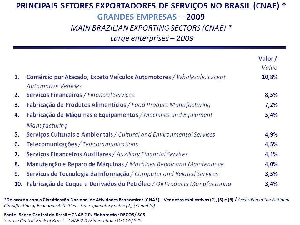 PRINCIPAIS SETORES EXPORTADORES DE SERVIÇOS NO BRASIL (CNAE) * GRANDES EMPRESAS – 2009 MAIN BRAZILIAN EXPORTING SECTORS (CNAE) * Large enterprises – 2