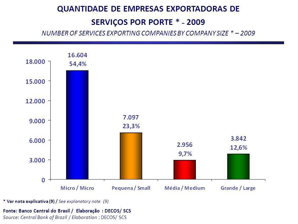 * Ver nota explicativa (9) / See explanatory note (9) Fonte: Banco Central do Brasil / Elaboração : DECOS/ SCS Source: Central Bank of Brazil / Elabor