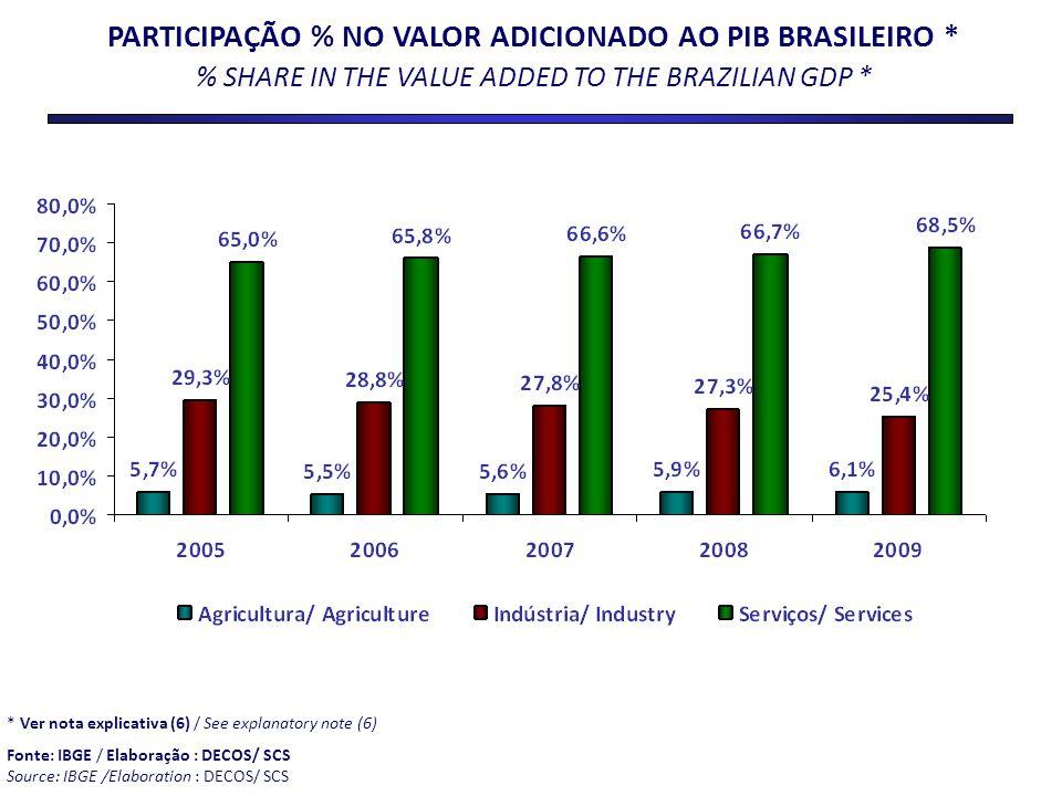 PARTICIPAÇÃO % NO VALOR ADICIONADO AO PIB BRASILEIRO * % SHARE IN THE VALUE ADDED TO THE BRAZILIAN GDP * * Ver nota explicativa (6) / See explanatory