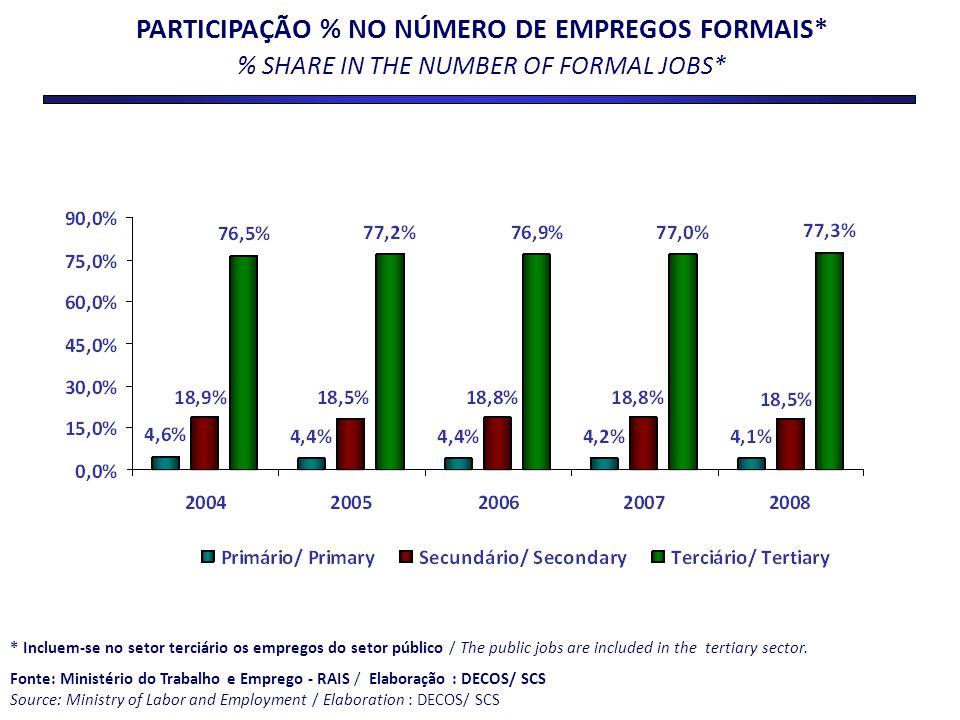PARTICIPAÇÃO % NO NÚMERO DE EMPREGOS FORMAIS* % SHARE IN THE NUMBER OF FORMAL JOBS* * Incluem-se no setor terciário os empregos do setor público / The