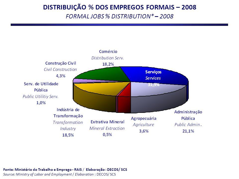 DISTRIBUIÇÃO % DOS EMPREGOS FORMAIS – 2008 FORMAL JOBS % DISTRIBUTION* – 2008 Fonte: Ministério do Trabalho e Emprego - RAIS / Elaboração : DECOS/ SCS