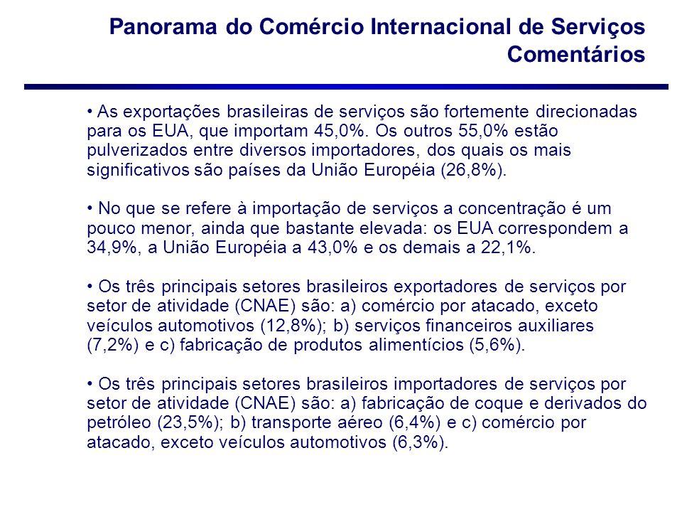 Panorama do Comércio Internacional de Serviços Comentários As exportações brasileiras de serviços são fortemente direcionadas para os EUA, que importa