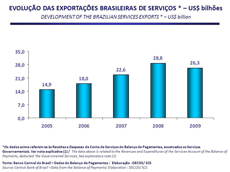 EVOLUÇÃO DAS EXPORTAÇÕES BRASILEIRAS DE SERVIÇOS * – US$ bilhões DEVELOPMENT OF THE BRAZILIAN SERVICES EXPORTS * – US$ billion *Os dados acima referem