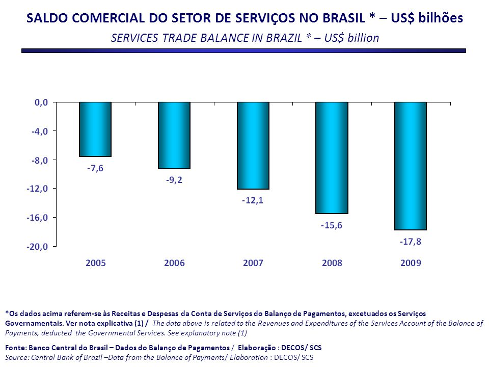 SALDO COMERCIAL DO SETOR DE SERVIÇOS NO BRASIL * – US$ bilhões SERVICES TRADE BALANCE IN BRAZIL * – US$ billion *Os dados acima referem-se às Receitas