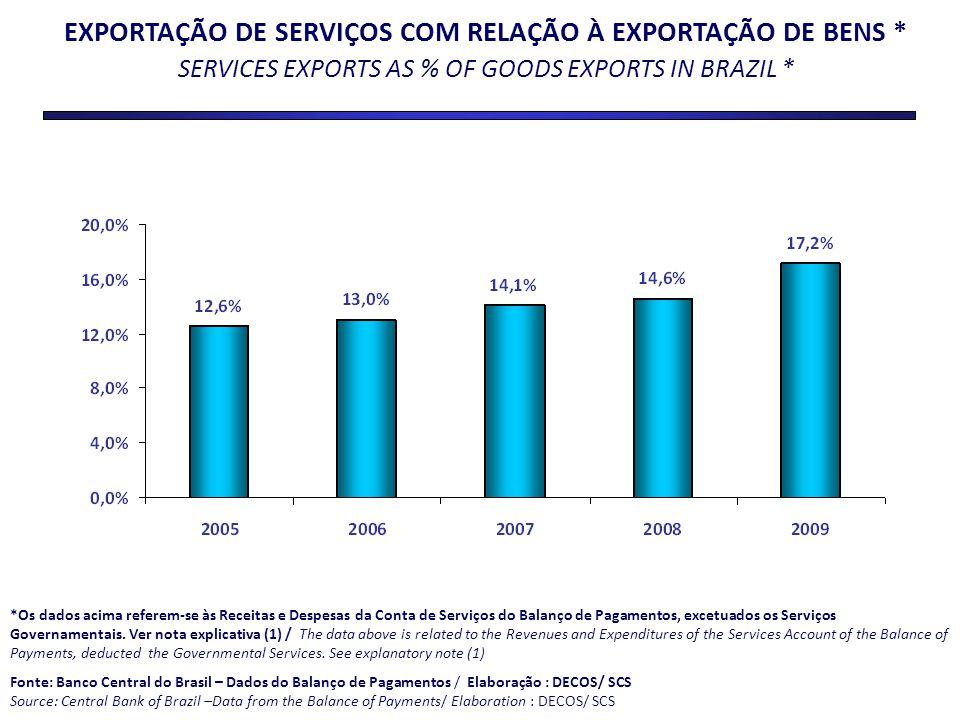EXPORTAÇÃO DE SERVIÇOS COM RELAÇÃO À EXPORTAÇÃO DE BENS * SERVICES EXPORTS AS % OF GOODS EXPORTS IN BRAZIL * *Os dados acima referem-se às Receitas e