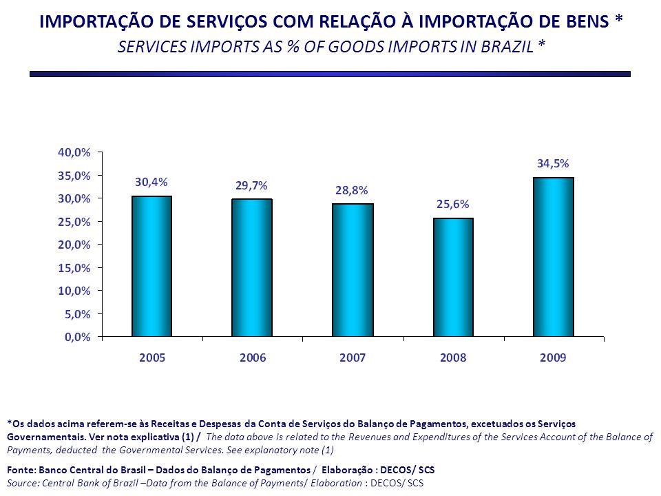 IMPORTAÇÃO DE SERVIÇOS COM RELAÇÃO À IMPORTAÇÃO DE BENS * SERVICES IMPORTS AS % OF GOODS IMPORTS IN BRAZIL * *Os dados acima referem-se às Receitas e