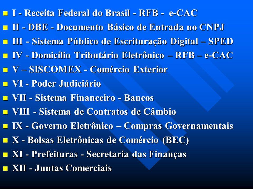 I - Receita Federal do Brasil - RFB - e-CAC I - Receita Federal do Brasil - RFB - e-CAC II - DBE - Documento Básico de Entrada no CNPJ II - DBE - Docu