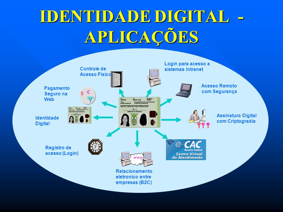 Pagamento Seguro na Web $ € Y Assinatura Digital com Criptogradia Acesso Remoto com Segurança Registro de acesso (Login) Relacionamento eletronico ent