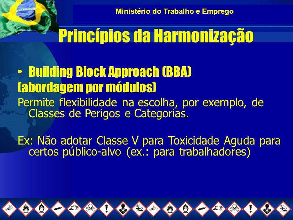 Ministério do Trabalho e Emprego Princípios da Harmonização Building Block Approach (BBA) (abordagem por módulos) Permite flexibilidade na escolha, por exemplo, de Classes de Perigos e Categorias.