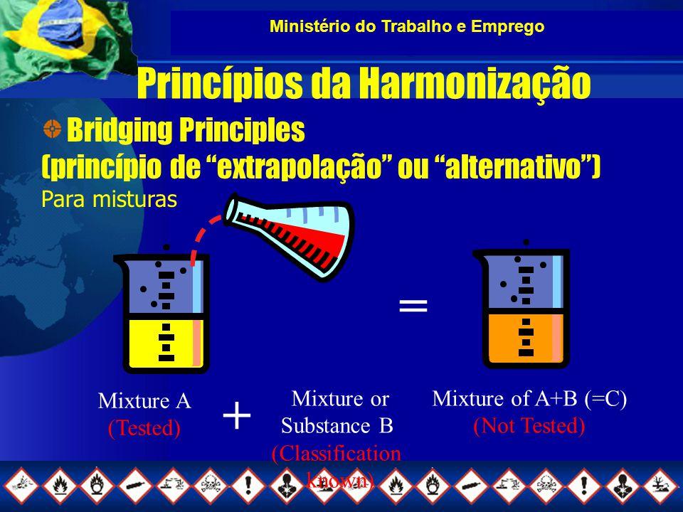 Ministério do Trabalho e Emprego Princípios da Harmonização Bridging Principles (princípio de extrapolação ou alternativo ) Para misturas Mixture A (Tested) Mixture or Substance B (Classification known) Mixture of A+B (=C) (Not Tested) = +