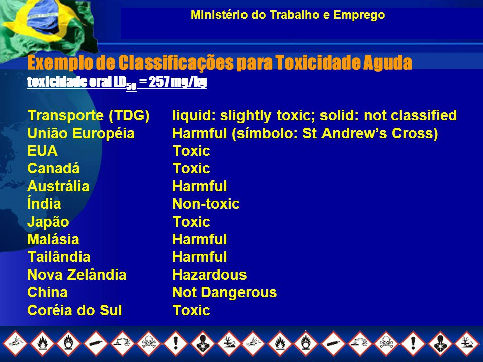 Exemplo de Classificações para Toxicidade Aguda toxicidade oral LD 50 = 257 mg/kg Transporte (TDG)liquid: slightly toxic; solid: not classified União
