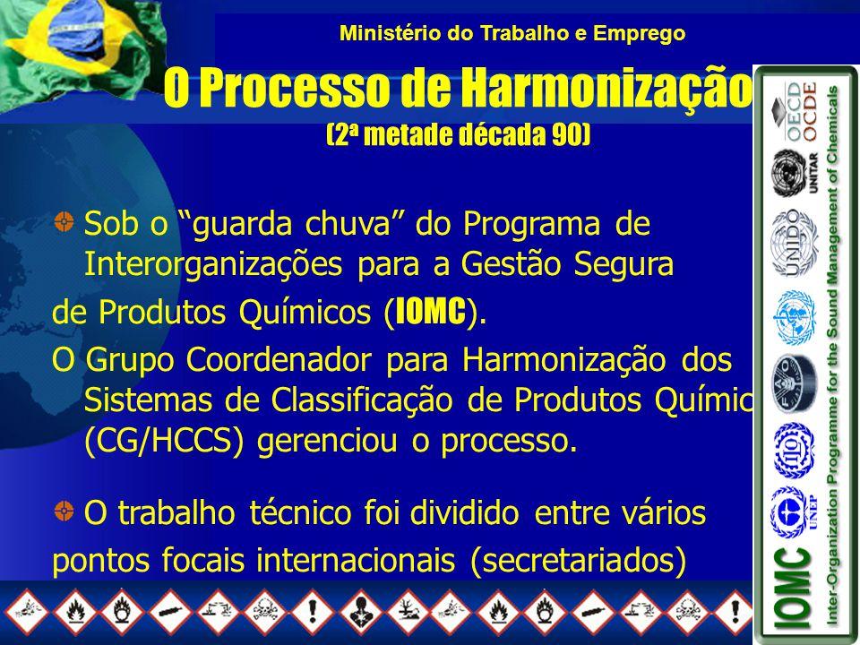 Ministério do Trabalho e Emprego O Processo de Harmonização (2 a metade década 90) Sob o guarda chuva do Programa de Interorganizações para a Gestão Segura de Produtos Químicos ( IOMC ).
