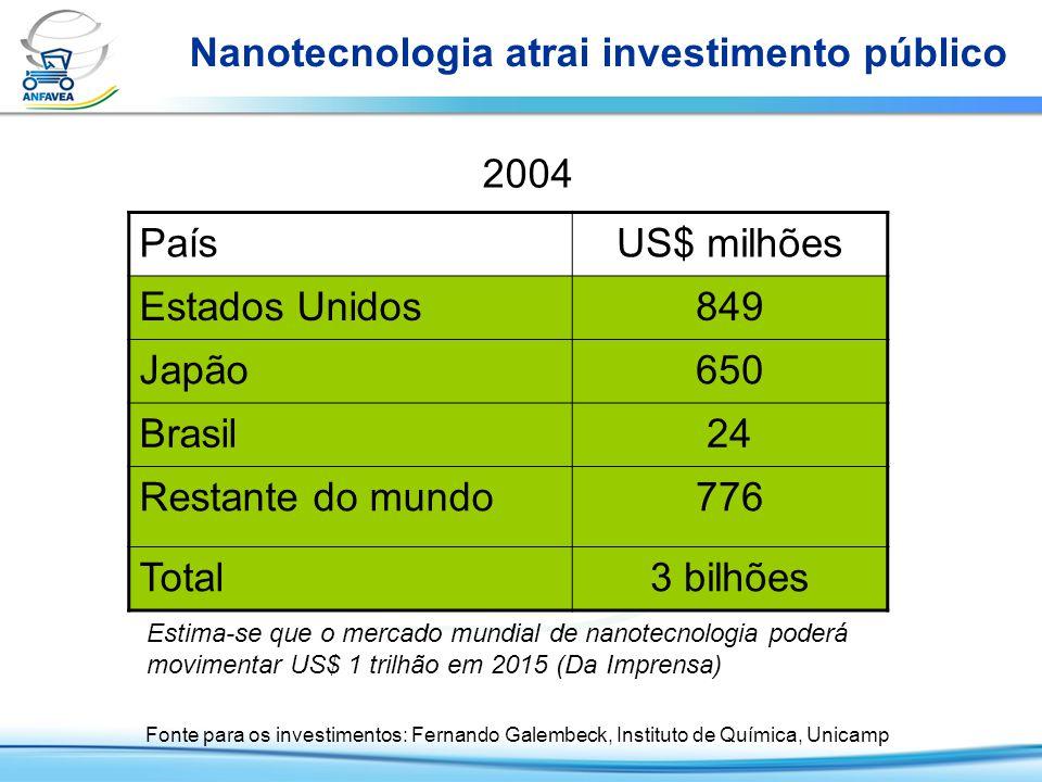 Nanotecnologia, P&D e PIB Investimentos públicos e participação PaísNanoP&D Nano / P&D PIB P&D / PIB Estados Unidos 849 mi47,8 bi1,8 %10,5 tri0,5 % Japão650 mi33,7 bi1,9 %4,2 tri0,8 % Brasil24 mi4,7 bi0,5 %601,5 bi0,8 % Fontes: Unesco, FMI, Unicamp US$ Elaboração: Anfavea Nanotecnologia: 2004; P&D e PIB: Brasil, 2000; EUA, 2002: Japão, 2003