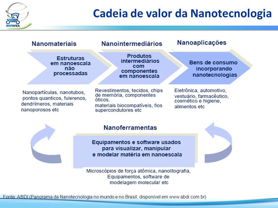 Cadeia de valor da Nanotecnologia Fonte: ABDI (Panorama da Nanotecnologia no mundo e no Brasil, disponível em www.abdi.com.br)