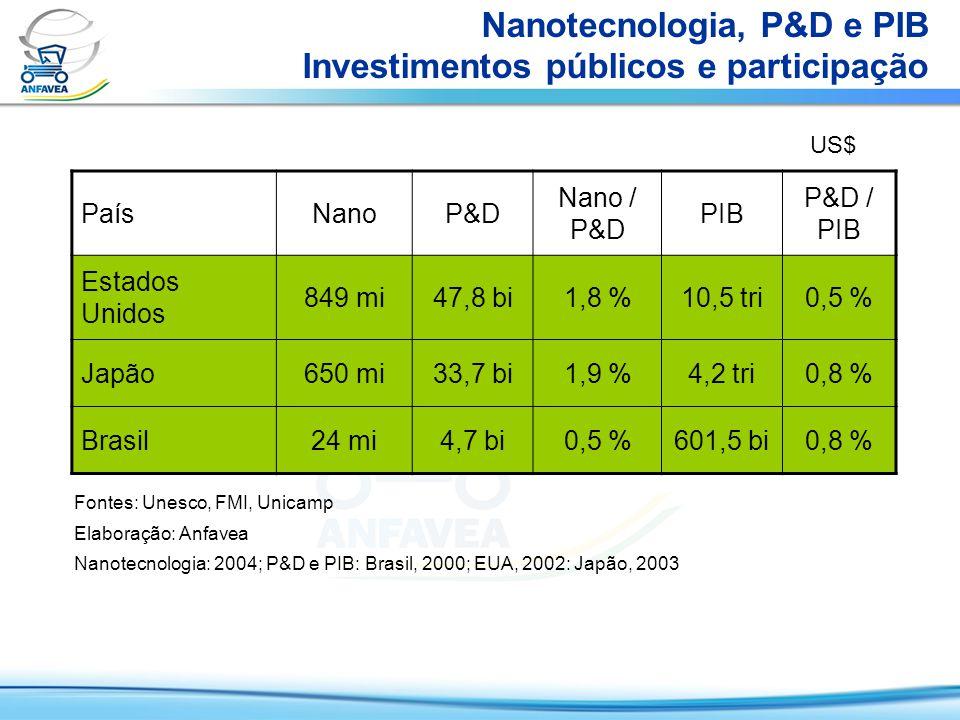 Nanotecnologia – Fatos relevantes Artigos –Entre 1996 e 2006 foram publicados no mundo cerca de 379 mil artigos científicos sobre nanotecnologia.