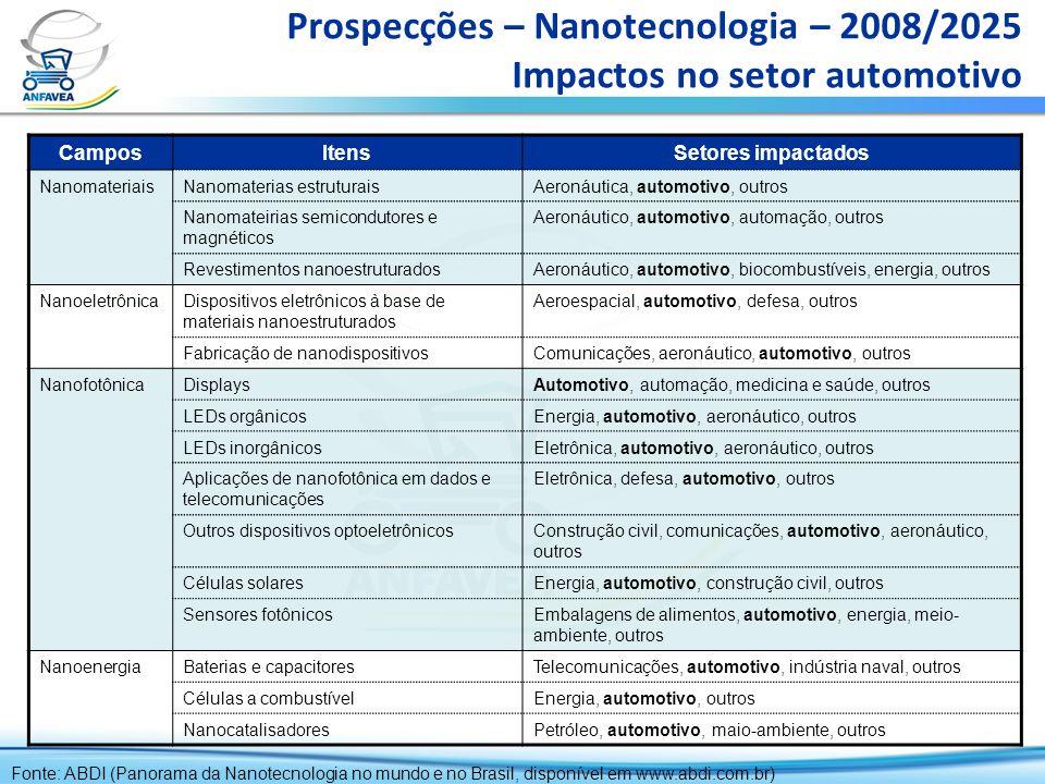 Prospecções – Nanotecnologia – 2008/2025 Impactos no setor automotivo CamposItensSetores impactados NanomateriaisNanomaterias estruturaisAeronáutica,