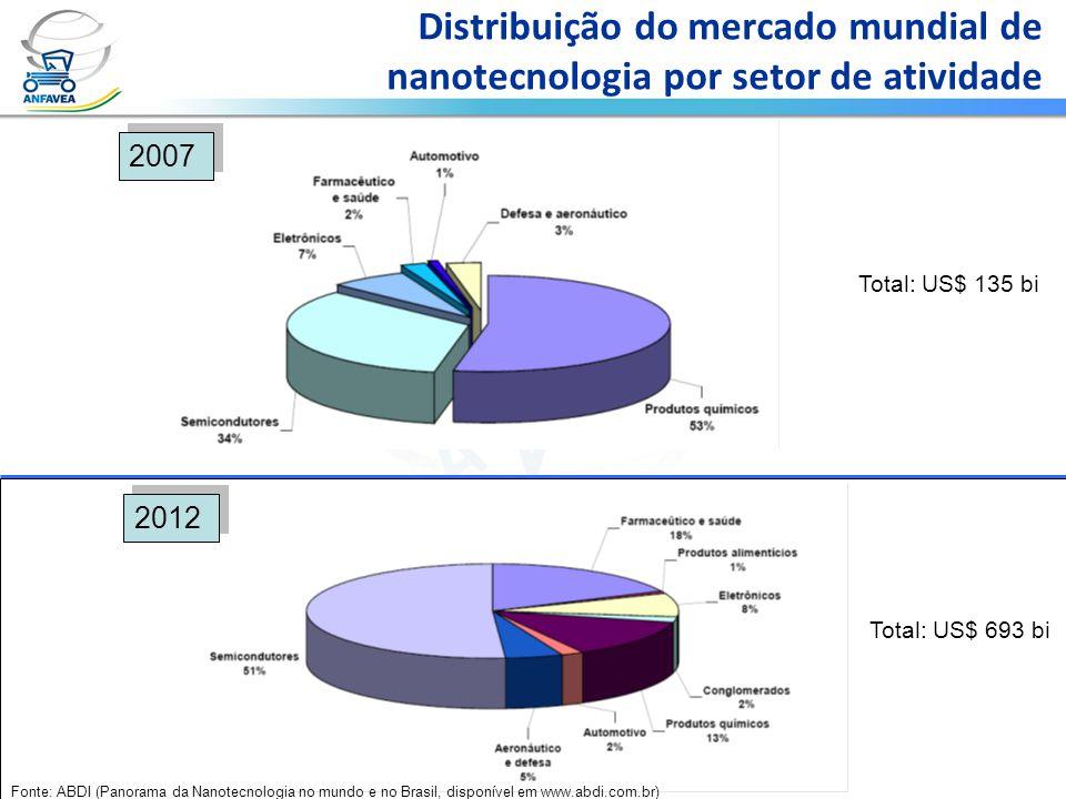 Distribuição do mercado mundial de nanotecnologia por setor de atividade 2007 2012 Fonte: ABDI (Panorama da Nanotecnologia no mundo e no Brasil, dispo