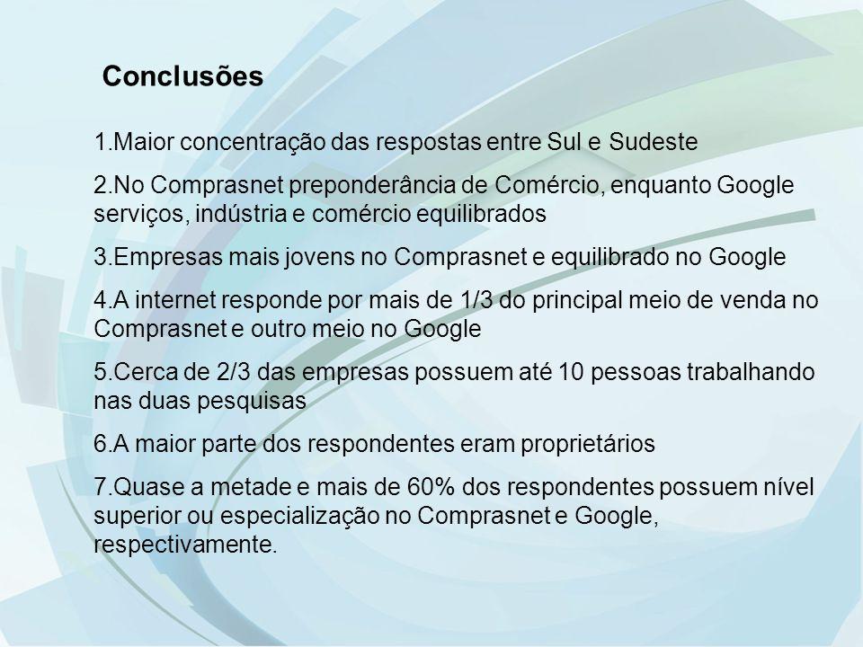 Conclusões 1.Maior concentração das respostas entre Sul e Sudeste 2.No Comprasnet preponderância de Comércio, enquanto Google serviços, indústria e co