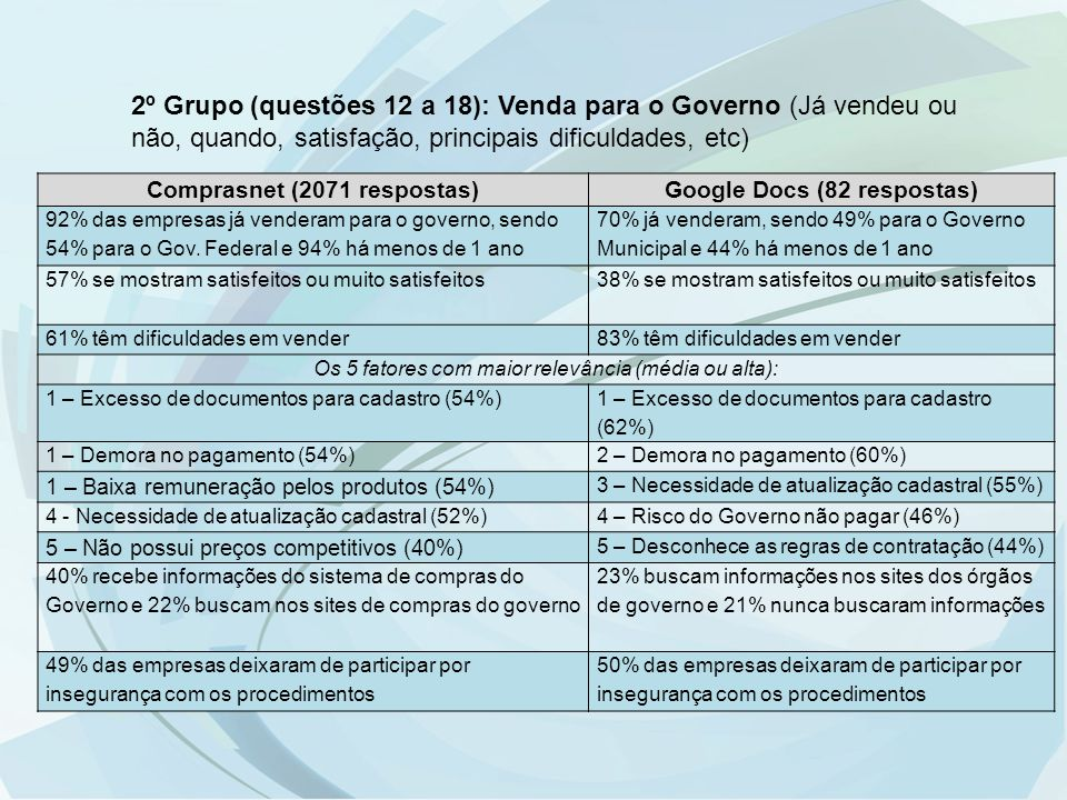 2º Grupo (questões 12 a 18): Venda para o Governo (Já vendeu ou não, quando, satisfação, principais dificuldades, etc) Comprasnet (2071 respostas)Goog