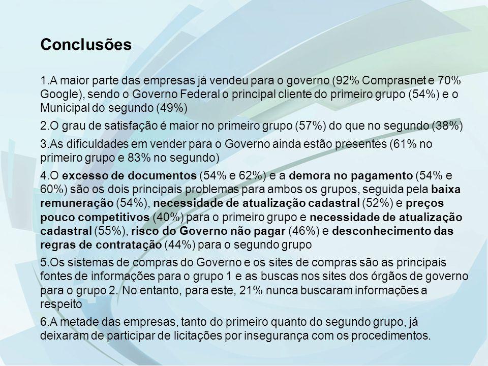 Conclusões 1.A maior parte das empresas já vendeu para o governo (92% Comprasnet e 70% Google), sendo o Governo Federal o principal cliente do primeir
