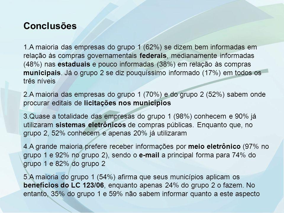Conclusões 1.A maioria das empresas do grupo 1 (62%) se dizem bem informadas em relação às compras governamentais federais, medianamente informadas (4