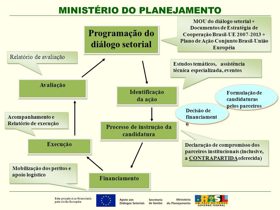 MINISTÉRIO DO PLANEJAMENTO Este projeto é co-financiado pela União Européia Programação do diálogo setorial Programação do diálogo setorial Identifica