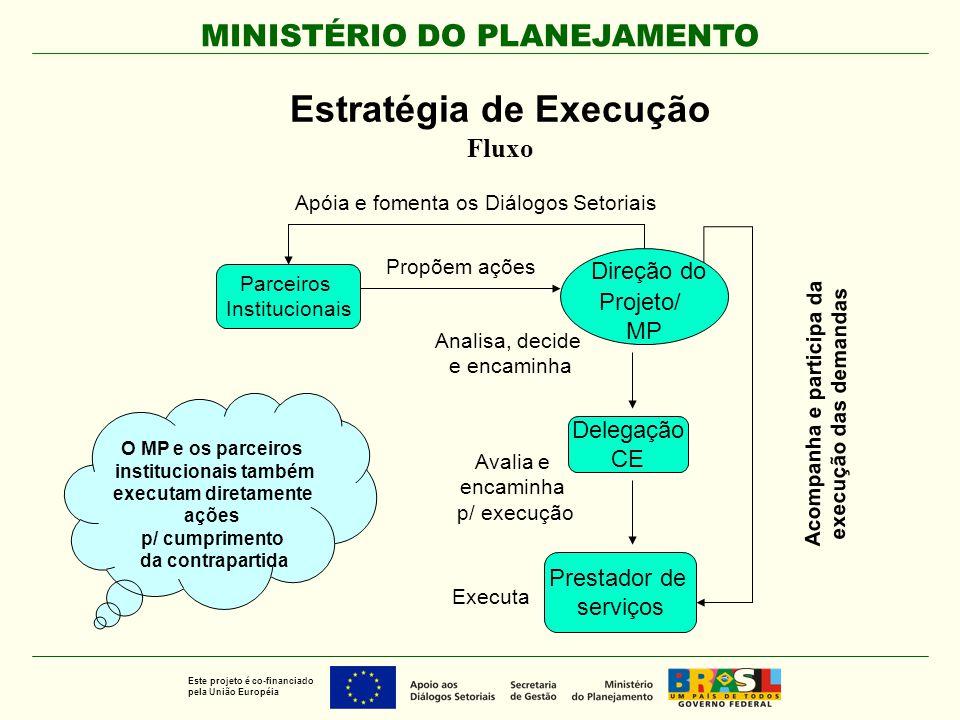 MINISTÉRIO DO PLANEJAMENTO Este projeto é co-financiado pela União Européia Estratégia de Execução Fluxo Parceiros Institucionais Direção do Projeto/