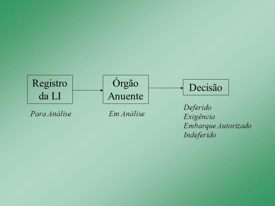 Registro da LI Para Análise Órgão Anuente Em Análise Decisão Deferido Exigência Embarque Autorizado Indeferido