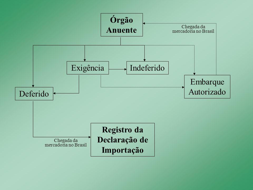 Órgão Anuente Registro da Declaração de Importação Chegada da mercadoria no Brasil Indeferido Deferido Embarque Autorizado Chegada da mercadoria no Br
