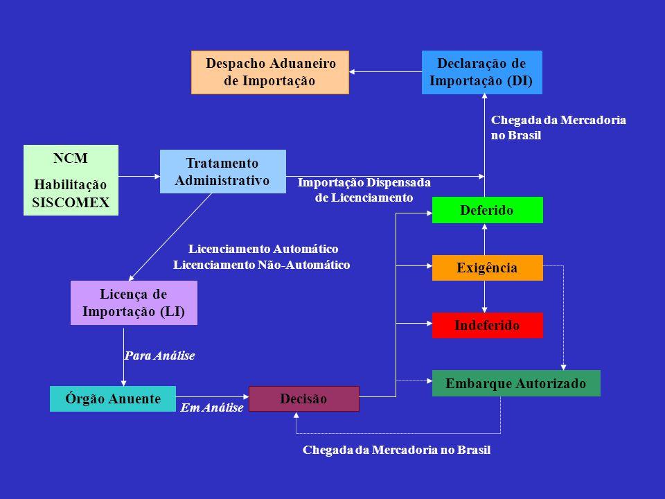 NCM Habilitação SISCOMEX Tratamento Administrativo Licença de Importação (LI) Órgão Anuente Exigência Indeferido Embarque Autorizado Deferido Decisão