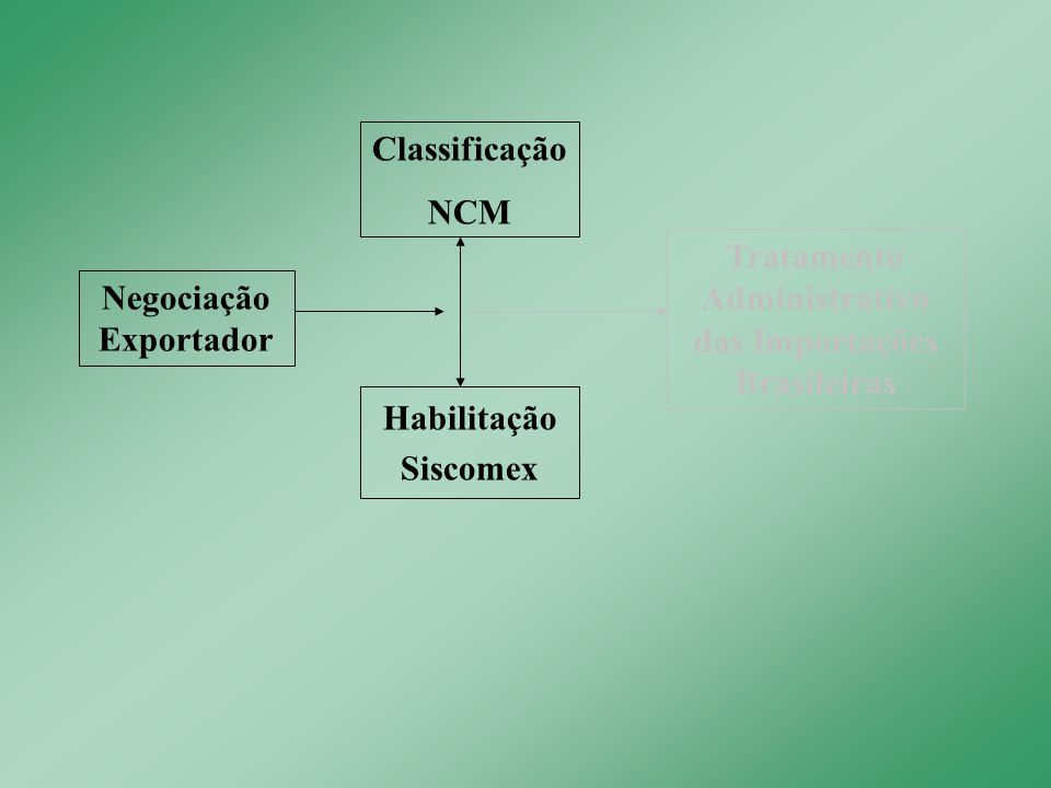 MDIC SECEXSTISCSSDP DECEXDEINTDEPLADECOMDENOC