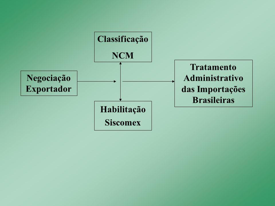 Classificação NCM Habilitação Siscomex Tratamento Administrativo das Importações Brasileiras Negociação Exportador