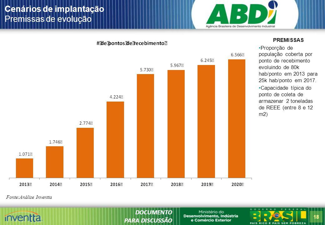 18 Cenários de implantação Premissas de evolução Fonte:Análise Inventta PREMISSAS Proporção de população coberta por ponto de recebimento evoluindo de 80k hab/ponto em 2013 para 25k hab/ponto em 2017.