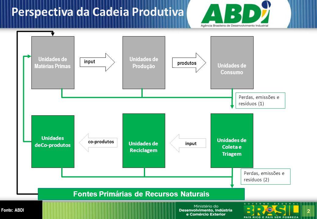 2 Fonte: ABDI Perspectiva da Cadeia Produtiva Unidades de Produção Unidades de Consumo Unidades de Matérias Primas input produtos Fontes Primárias de Recursos Naturais Unidades de Coleta e Triagem input Unidades de Reciclagem Unidades deCo-produtos Perdas, emissões e resíduos (1) co-produtos Perdas, emissões e resíduos (2)