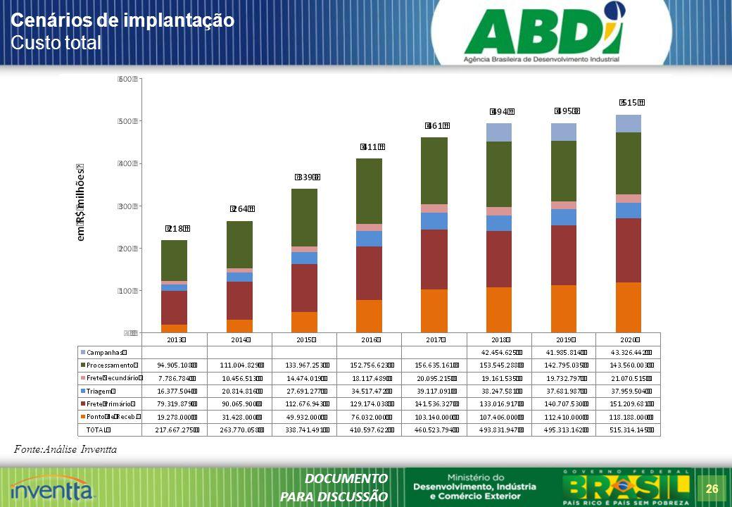 26 Cenários de implantação Custo total Fonte:Análise Inventta DOCUMENTO PARA DISCUSSÃO
