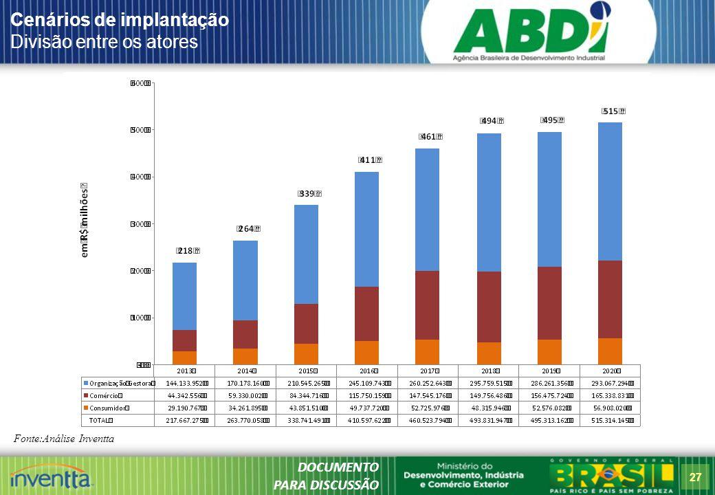 27 x Cenários de implantação Divisão entre os atores Fonte:Análise Inventta DOCUMENTO PARA DISCUSSÃO
