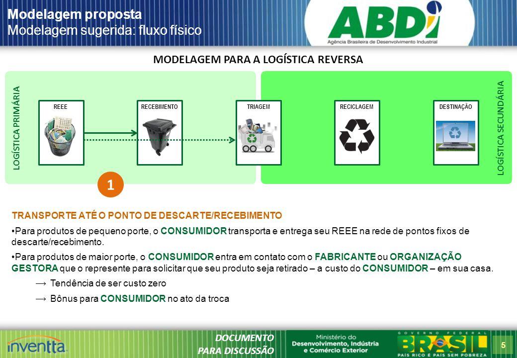5 LOGÍSTICA SECUNDÁRIA LOGÍSTICA PRIMÁRIA MODELAGEM PARA A LOGÍSTICA REVERSA REEERECICLAGEMDESTINAÇÃORECEBIMENTOTRIAGEM Modelagem proposta Modelagem sugerida: fluxo físico 1 TRANSPORTE ATÉ O PONTO DE DESCARTE/RECEBIMENTO Para produtos de pequeno porte, o CONSUMIDOR transporta e entrega seu REEE na rede de pontos fixos de descarte/recebimento.
