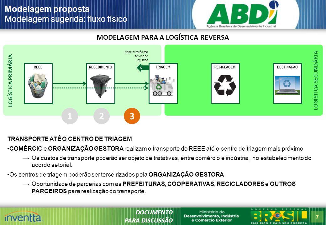7 LOGÍSTICA SECUNDÁRIA LOGÍSTICA PRIMÁRIA MODELAGEM PARA A LOGÍSTICA REVERSA REEERECICLAGEMDESTINAÇÃORECEBIMENTOTRIAGEM Modelagem proposta Modelagem sugerida: fluxo físico 1 TRANSPORTE ATÉ O CENTRO DE TRIAGEM COMÉRCIO e ORGANIZAÇÃO GESTORA realizam o transporte do REEE até o centro de triagem mais próximo  Os custos de transporte poderão ser objeto de tratativas, entre comércio e indústria, no estabelecimento do acordo setorial.