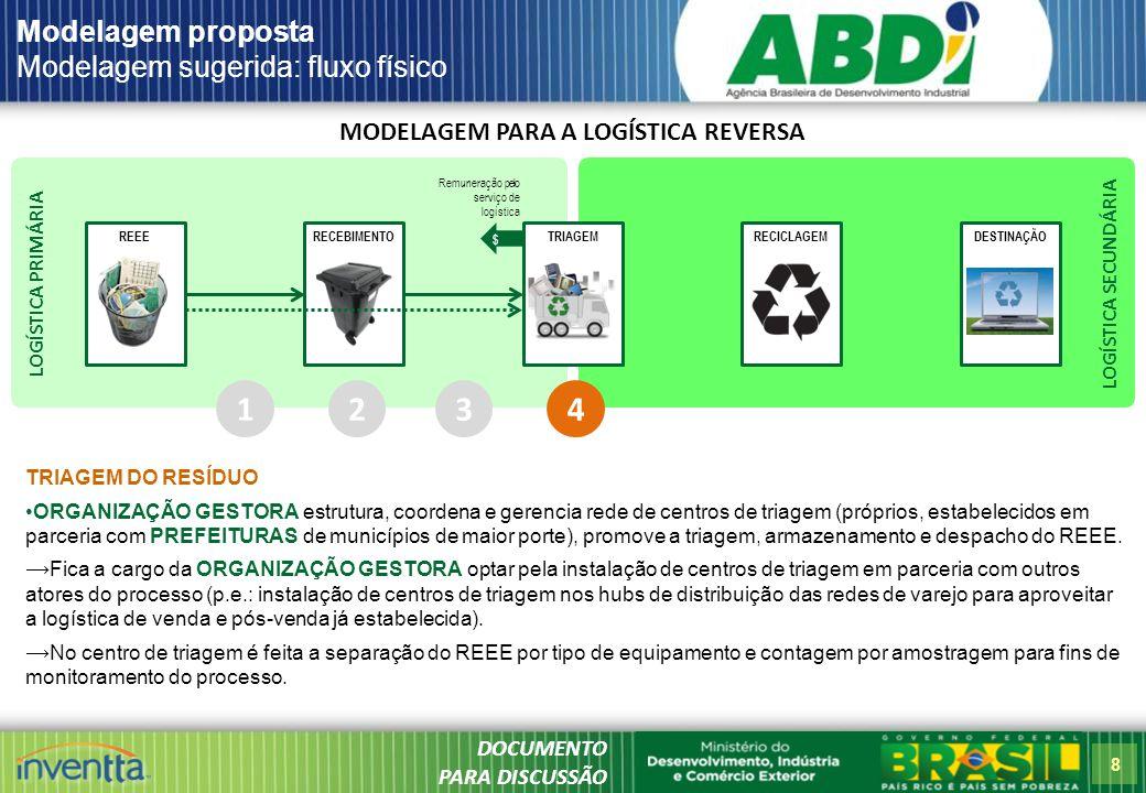 8 LOGÍSTICA SECUNDÁRIA LOGÍSTICA PRIMÁRIA MODELAGEM PARA A LOGÍSTICA REVERSA REEERECICLAGEMDESTINAÇÃORECEBIMENTOTRIAGEM Modelagem proposta Modelagem sugerida: fluxo físico 1 TRIAGEM DO RESÍDUO ORGANIZAÇÃO GESTORA estrutura, coordena e gerencia rede de centros de triagem (próprios, estabelecidos em parceria com PREFEITURAS de municípios de maior porte), promove a triagem, armazenamento e despacho do REEE.