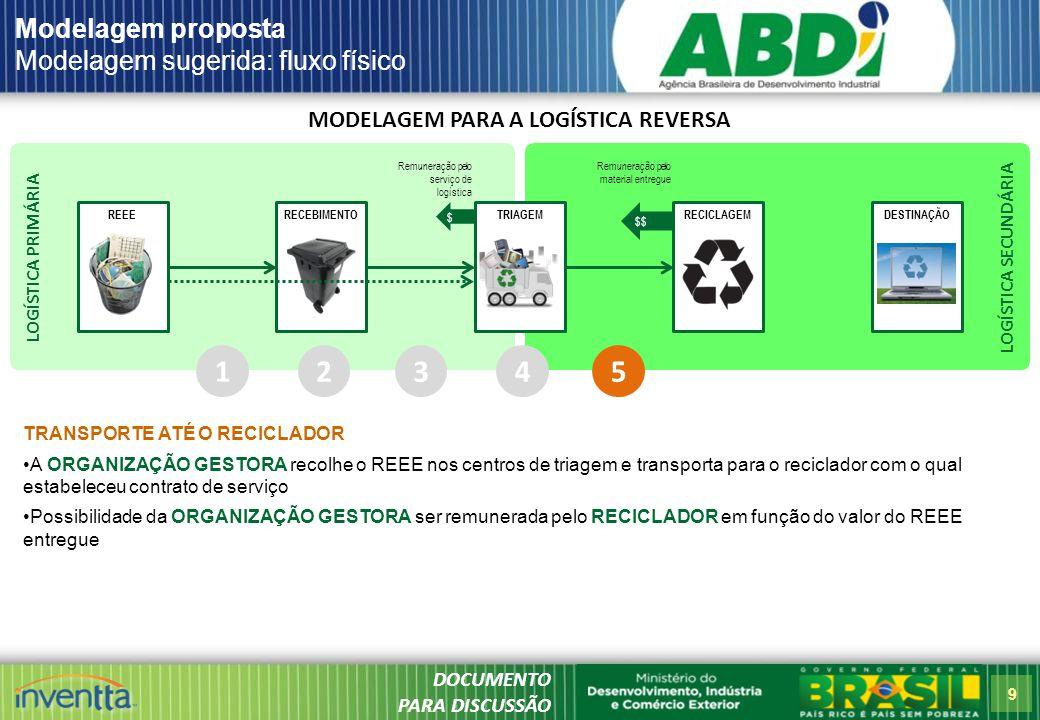 9 LOGÍSTICA SECUNDÁRIA LOGÍSTICA PRIMÁRIA MODELAGEM PARA A LOGÍSTICA REVERSA REEERECICLAGEMDESTINAÇÃORECEBIMENTOTRIAGEM Modelagem proposta Modelagem sugerida: fluxo físico 1 TRANSPORTE ATÉ O RECICLADOR A ORGANIZAÇÃO GESTORA recolhe o REEE nos centros de triagem e transporta para o reciclador com o qual estabeleceu contrato de serviço Possibilidade da ORGANIZAÇÃO GESTORA ser remunerada pelo RECICLADOR em função do valor do REEE entregue 23 $ Remuneração pelo serviço de logística 4 $$ Remuneração pelo material entregue 5 DOCUMENTO PARA DISCUSSÃO