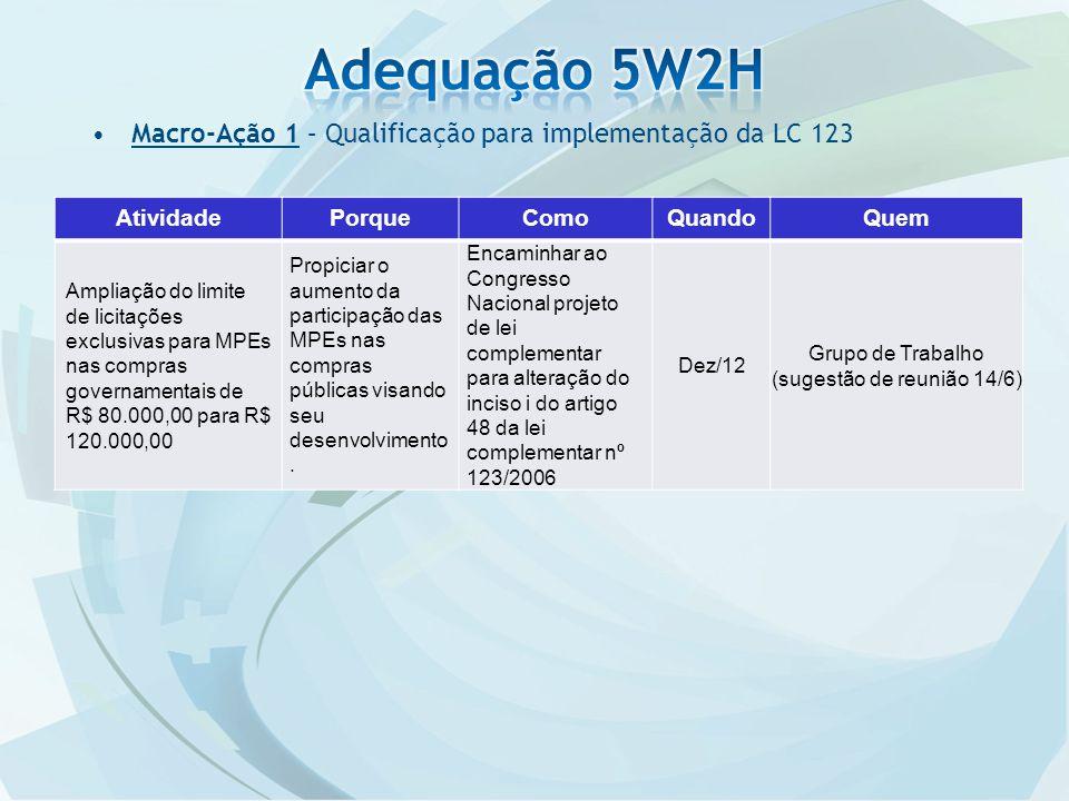 Macro-Ação 1 – Qualificação para implementação da LC 123 AtividadePorqueComoQuandoQuem Ampliação do limite de licitações exclusivas para MPEs nas comp