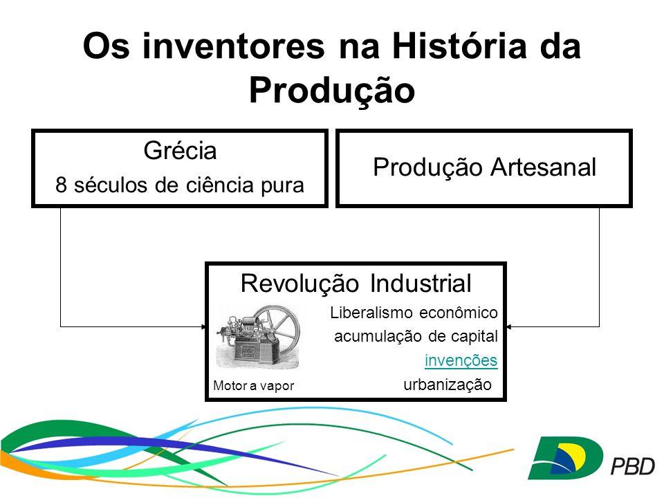 Os inventores na História da Produção Grécia 8 séculos de ciência pura Produção Artesanal Revolução Industrial Liberalismo econômico acumulação de capital invenções Motor a vapor urbanização